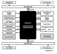 Block Diagram ACM-028