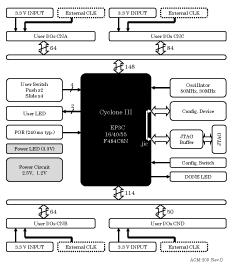 Block Diagram ACM-203