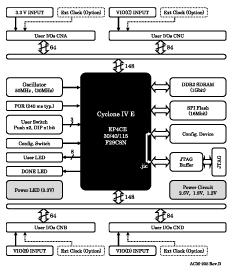 Block Diagram ACM-205