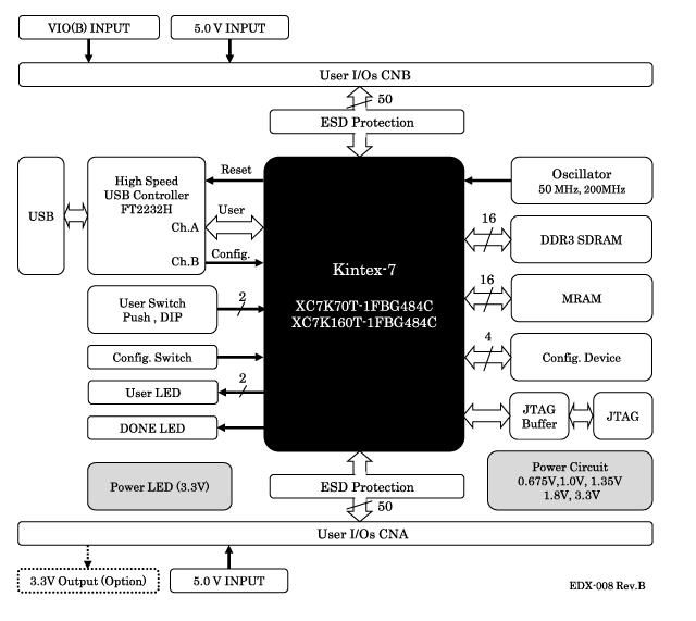 kintex 7 block diagram edx 008 kintex 7  edx 008 kintex 7