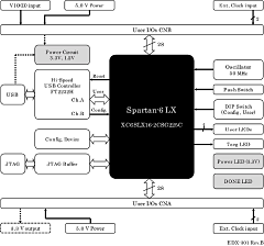 Block Diagram EDX-301
