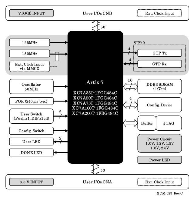 xcm]xilinx artix f fpga board  xcm, wiring diagram
