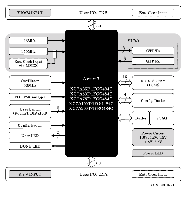 xcm 023 xilinx artix 7 f484 fpga board xcm 023 rh www2 hdl co jp Spartan -3E Artix-7 FPGA
