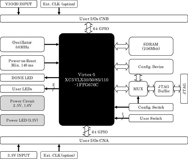 xcm-109] xilinx virtex-5 ffg676 fpga board | xcm-109  humandata ltd.
