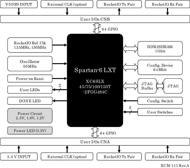 xcm 111 rh www2 hdl co jp  spartan 6 fpga block diagram