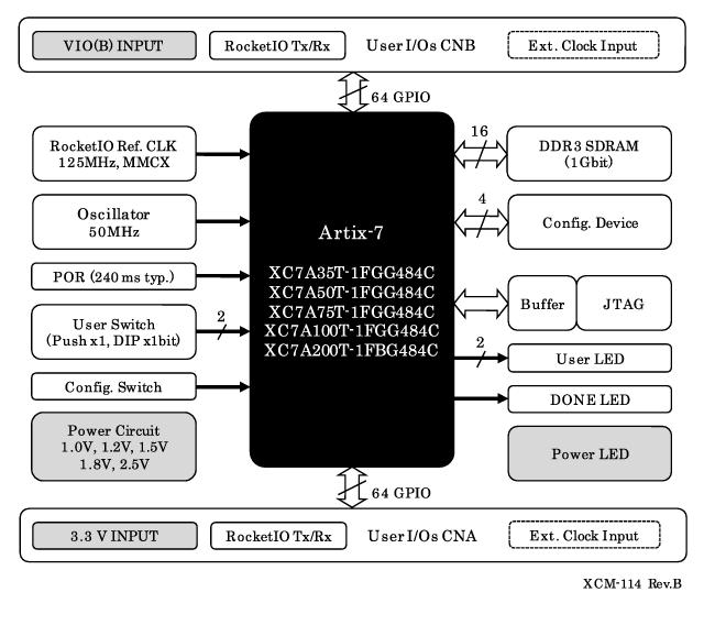 artix 7 rh www2 hdl co jp Server Layout Diagram Server Layout Diagram