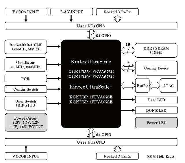 [DIAGRAM_38IS]  XCM-116L] Xilinx Kintex UltraScale / UltraScale+ FPGA board | Kintex  UltraScale / UltraScale+ | Virtex 7 Block Diagram |  | HuMANDATA LTD.