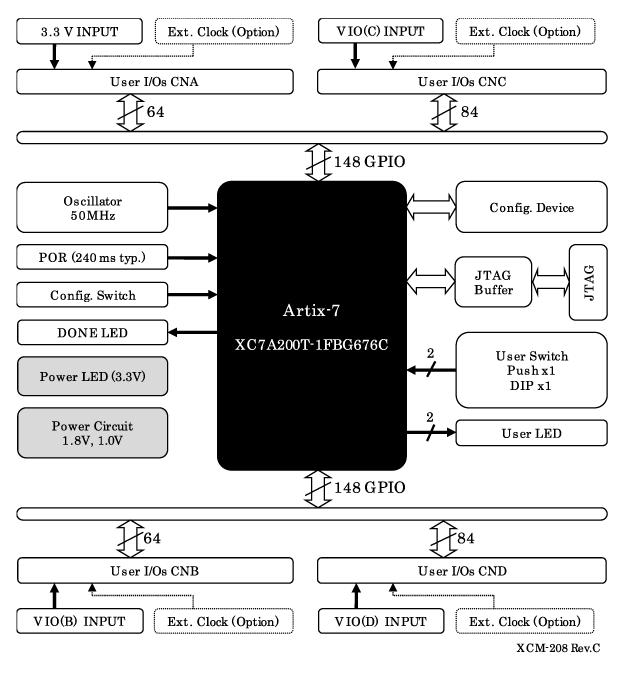 xcm 208 xilinx artix 7 fbg676 fpga board rh www2 hdl co jp Artix-7 FPGA Board AC701 Xilinx