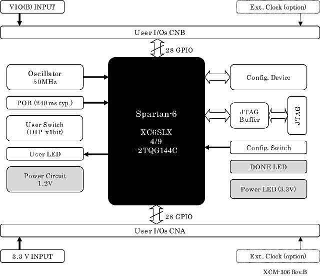 XCM-306]Xilinx Spartan-6 LX TQG144 FPGA board | [XCM-306]Xilinx Spartan-6  LX TQG144 FPGA board | Spartan 6 Block Diagram |  | HuMANDATA LTD.