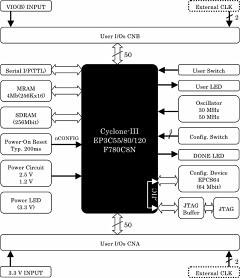 Block Diagram ACM-022